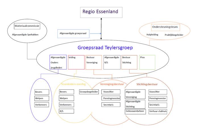teylersgroep-organigram